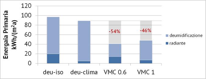 grafico che riporta la quota di energia asportata dal sistema radiante