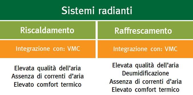 riduzione di energia primaria con sistemi radianti