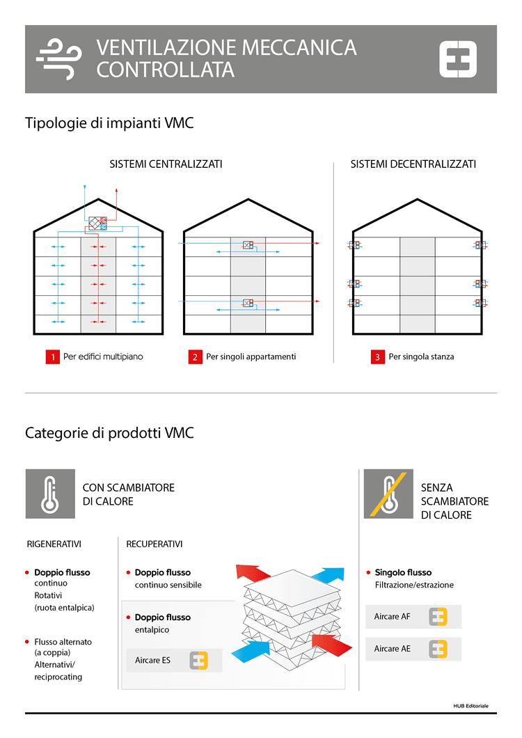 Infografica sulla Ventilazione Meccanica Controllata - Thesan